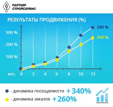 Продвижение сайта в топ 10 яндекса цена москва заказать продвижение сайта санкт петербург yabb